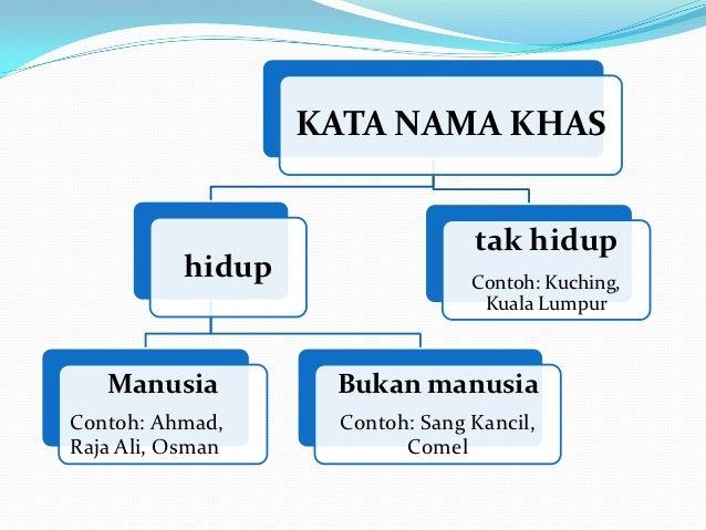 Kata Nama Khas Lessons Tes Teach