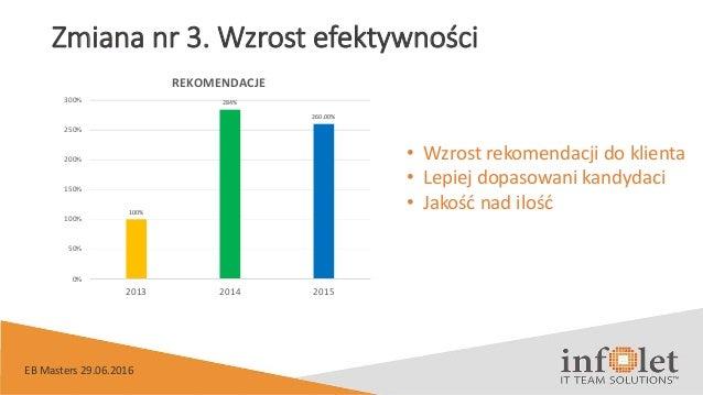 Zmiana nr 3. Wzrost efektywności 100% 284% 260.00% 0% 50% 100% 150% 200% 250% 300% 2013 2014 2015 REKOMENDACJE • Wzrost re...