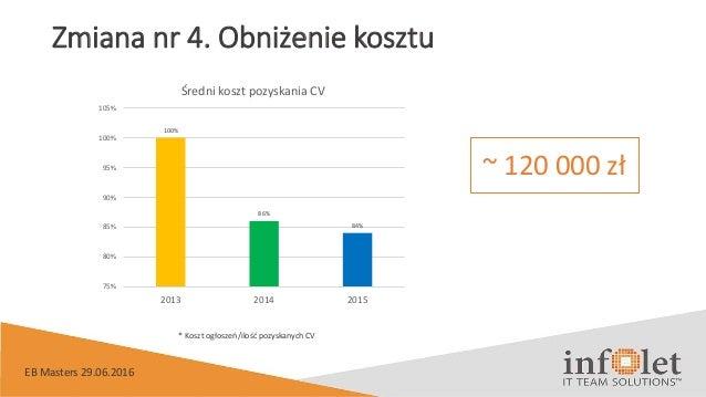 Zmiana nr 4. Obniżenie kosztu 100% 86% 84% 75% 80% 85% 90% 95% 100% 105% 2013 2014 2015 Średni koszt pozyskania CV * Koszt...