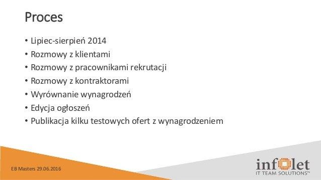 Proces • Lipiec-sierpień 2014 • Rozmowy z klientami • Rozmowy z pracownikami rekrutacji • Rozmowy z kontraktorami • Wyrówn...