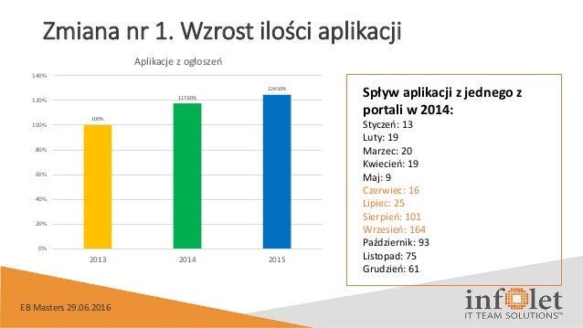 Zmiana nr 1. Wzrost ilości aplikacji 100% 117.60% 124.50% 0% 20% 40% 60% 80% 100% 120% 140% 2013 2014 2015 Aplikacje z ogł...