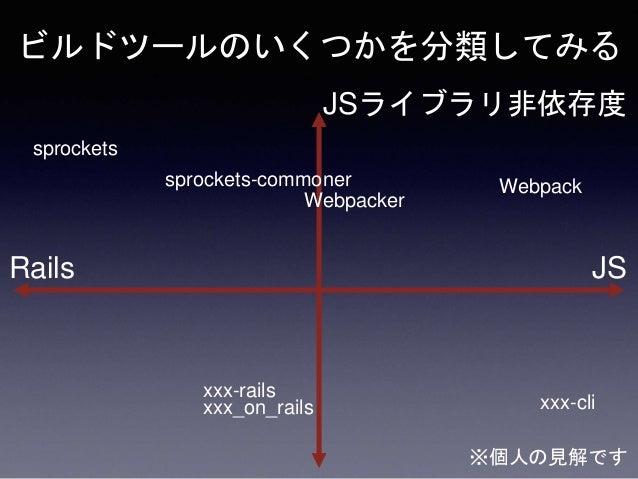 ビルドツールのいくつかを分類してみる Webpacker sprockets-commoner Rails JS JSライブラリ非依存度 sprockets Webpack xxx-rails xxx_on_rails ※個人の見解です xxx...