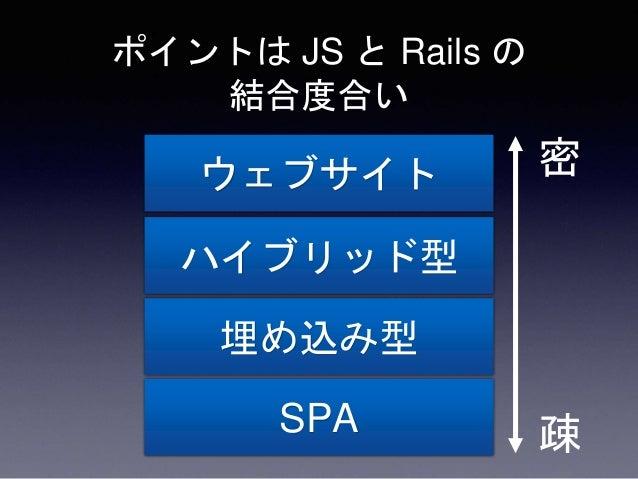 ポイントは JS と Rails の 結合度合い ウェブサイト ハイブリッド型 埋め込み型 SPA 密 疎ここがよく観測される。そして悩ましい