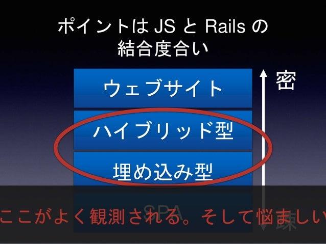 すべての Rails アプリがウェブ サイトもしくは SPA になると 幸せかというとそんなことはな い(と思う) 適材適所