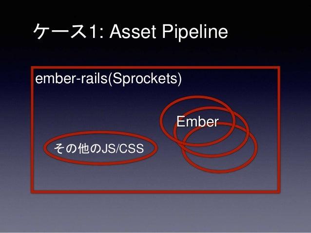 • 1つの Rails アプリに複数の Ember.js ア プリ を埋め込んでいる • チームとしては JS のエコシステムにあま り明るくない • ember-rails (Sprockets ベース)を使った ケース1: Asset Pi...
