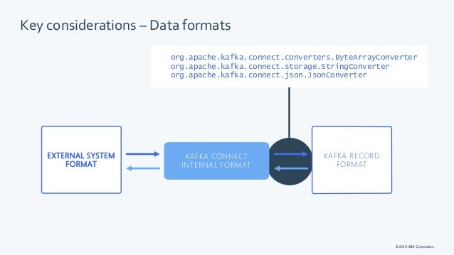Kafka Json Format