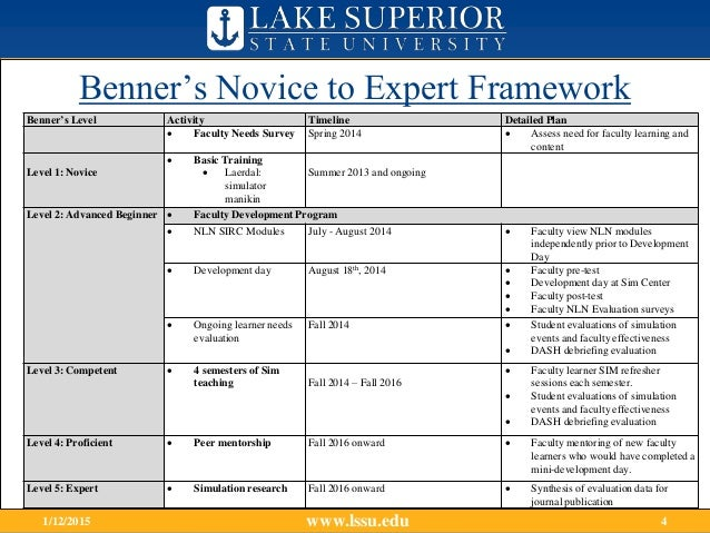 from novice to expert by patricia benner Patricia benner, a well-known nursing theorist who published from novice to expert, theorizes how a nurse should progress through their career benner's theory explains what stage of nursing one is in based on your education and the amount of time one has worked in a specific nursing field.