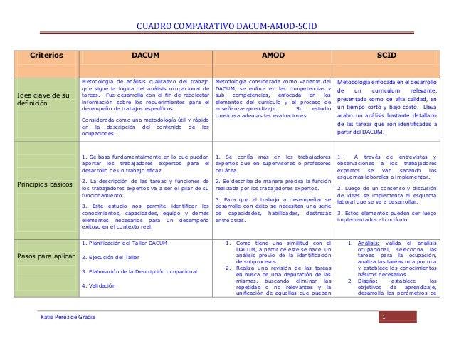 Katia cuadro comparativo 1 for Oficina administrativa definicion