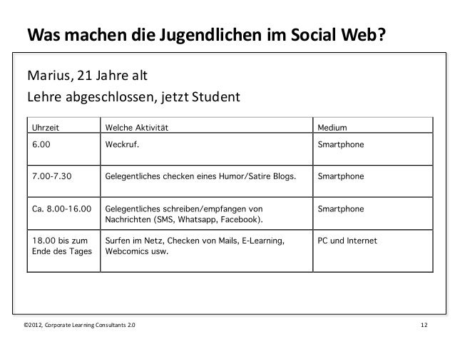 Was machen die Jugendlichen im Social Web? Marius, 21 Jahre alt Lehre abgeschlossen, jetzt Student©2012, Corporate Learnin...