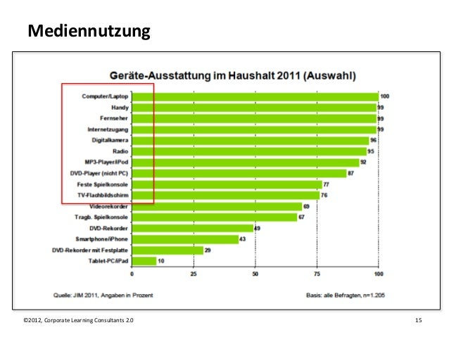 Mediennutzung©2012, Corporate Learning Consultants 2.0   15