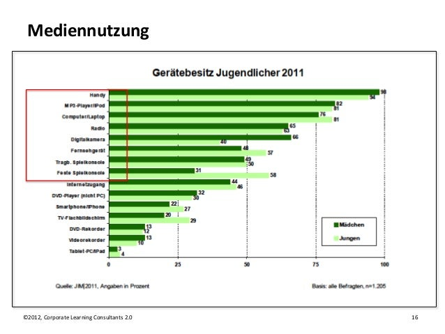Mediennutzung©2012, Corporate Learning Consultants 2.0   16