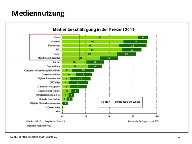 Mediennutzung©2012, Corporate Learning Consultants 2.0   17