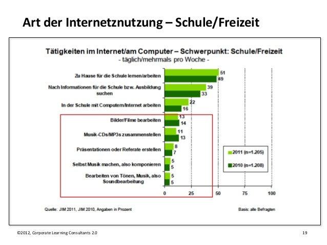 Art der Internetznutzung – Schule/Freizeit©2012, Corporate Learning Consultants 2.0      19