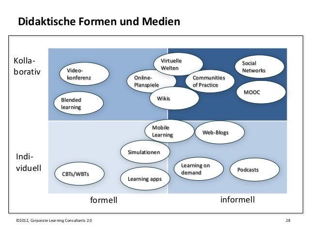 Didaktische Formen und MedienKolla-                                                          Virtuelle                    ...