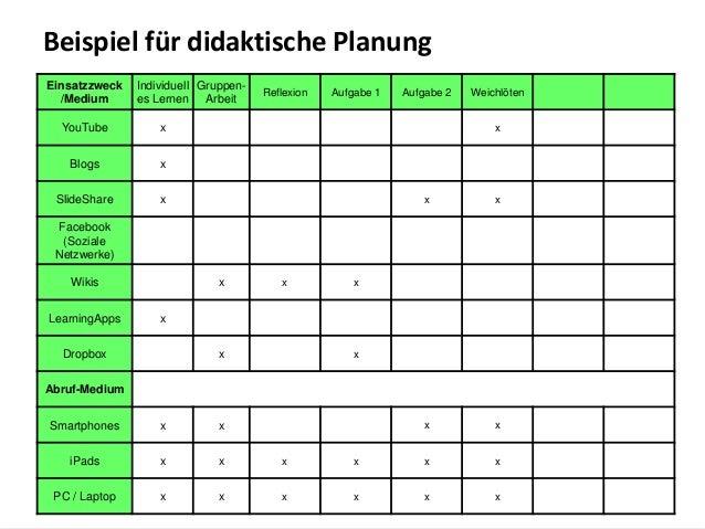Beispiel für didaktische Planung  Einsatzzweck         Individuell Gruppen-                                               ...