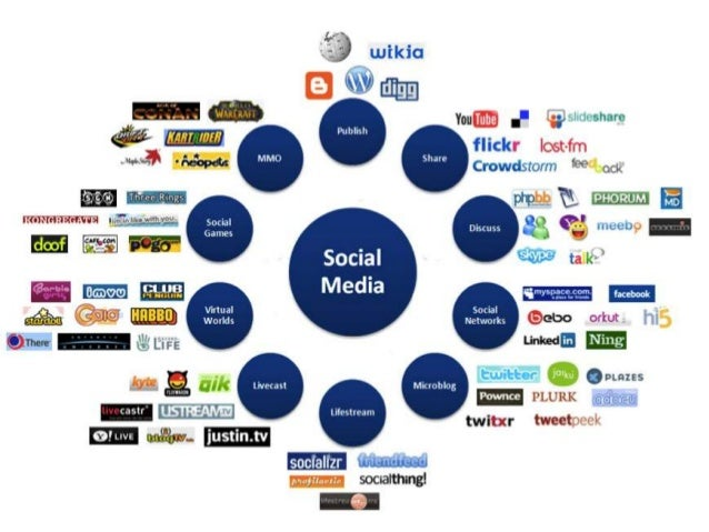 Prolog: Was ist das Social Web©2012, Corporate Learning Consultants 2.0   6