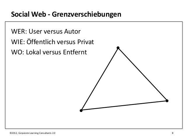 Social Web - Grenzverschiebungen WER: User versus Autor WIE: Öffentlich versus Privat WO: Lokal versus Entfernt©2012, Corp...