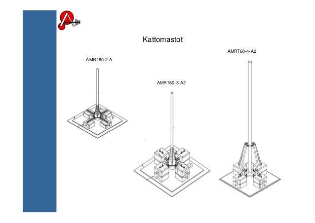 Kattomastot AMRT60-2-A AMRT60-3-A2 AMRT60-4-A2