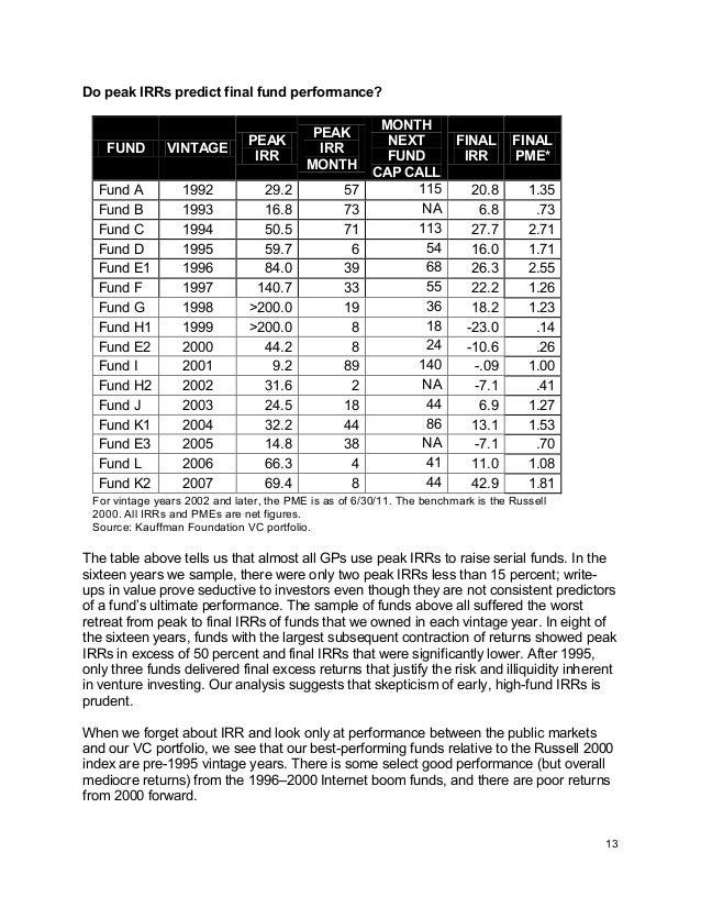 13 Do peak IRRs predict final fund performance? FUND VINTAGE PEAK IRR PEAK IRR MONTH MONTH NEXT FUND CAP CALL FINAL IRR FI...