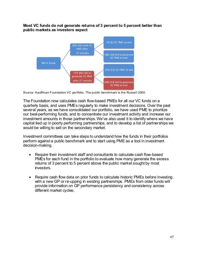 Kauffman Foundation Report: Poor Long-Term Returns from Venture Capital