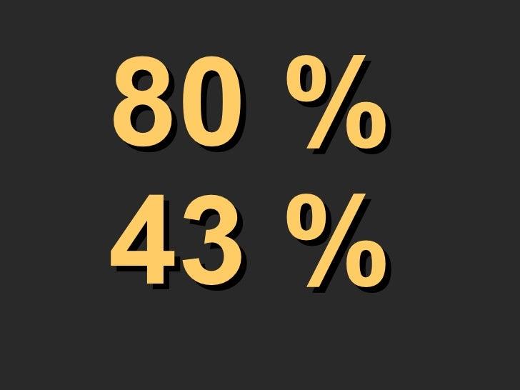 80 % 43 %