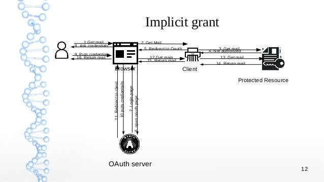 12 Implicit grant Browser Client Protected Resource OAuth server 1.Get mail 2. Get Mail 3. Get mail 4. Not authorized 5. R...