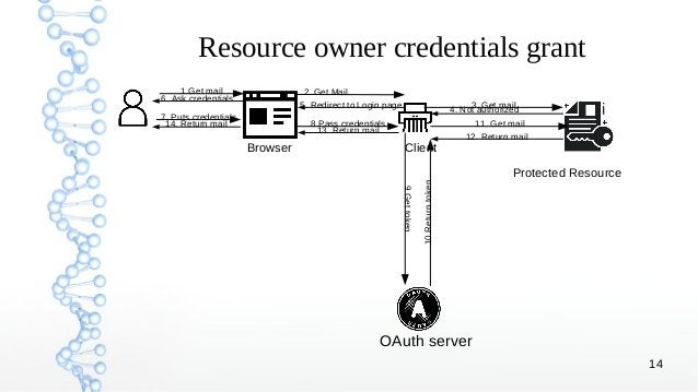 14 Resource owner credentials grant Browser Client Protected Resource OAuth server 1.Get mail 2. Get Mail 3. Get mail 4. N...