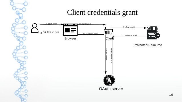 16 Client credentials grant Browser Client Protected Resource OAuth server 1.Get mail 2. Get Mail 6. Get mail 5Returntoken...