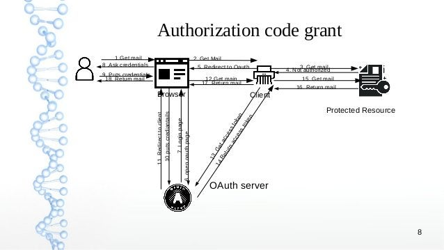 8 Authorization code grant Browser Client Protected Resource OAuth server 1.Get mail 2. Get Mail 3. Get mail 4. Not author...