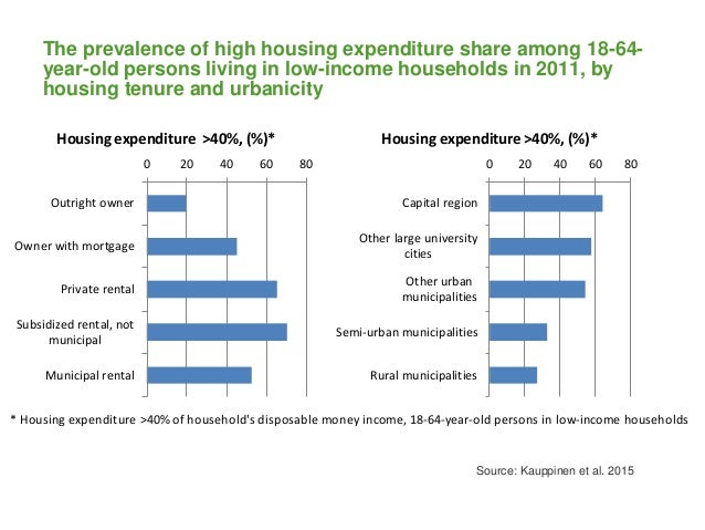 * Housing expenditure >40% of household's disposable money income, 18-64-year-old persons in low-income households 0 20 40...