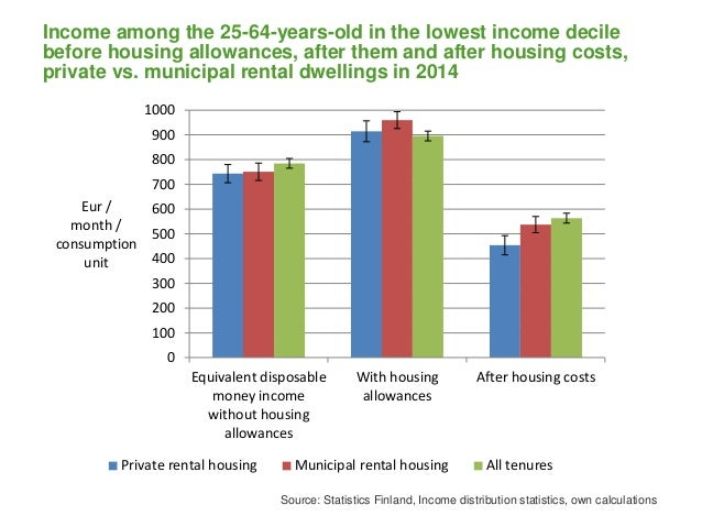 Income among the 25-64-years-old in the lowest income decile before housing allowances, after them and after housing costs...