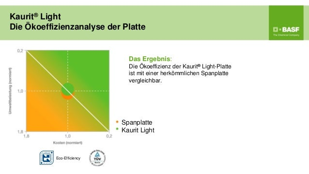 Kaurit® LightDie Ökoeffizienzanalyse der Platte                              Das Ergebnis:                              Di...