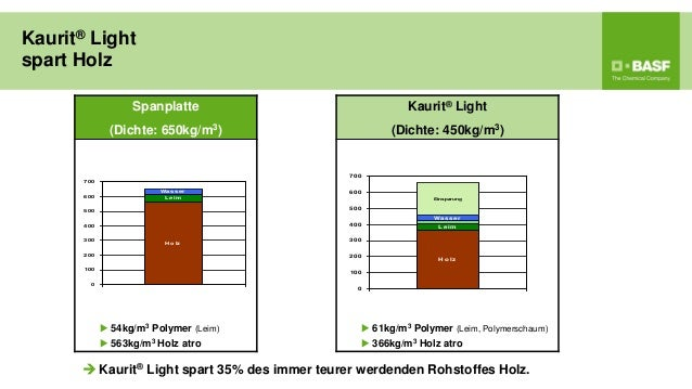 Kaurit® Lightspart Holz                    Spanplatte                             Kaurit® Light               (Dichte: 650...