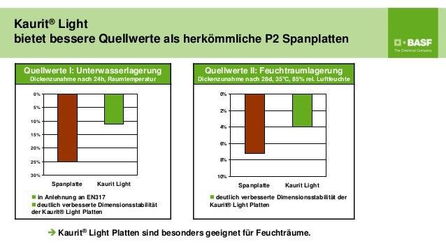 Kaurit® Lightbietet bessere Quellwerte als herkömmliche P2 Spanplatten Quellwerte I: Unterwasserlagerung                Qu...