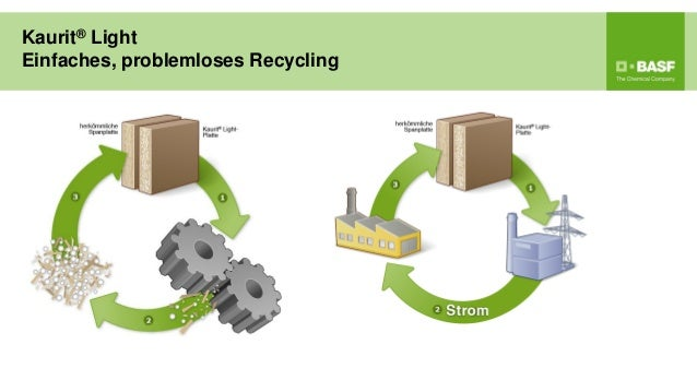 Kaurit® LightEinfaches, problemloses Recycling