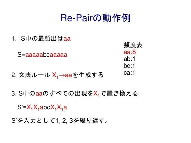 Re-Pairの動作例 1. S中の最頻出はaa 2. 文法ルール X1→aaを生成する 3. S中のaaのすべての出現をX1で置き換える S'を入力として1, 2, 3を繰り返す。 S=aaaaabcaaaaa 頻度表 aa:8 ab:1 b...