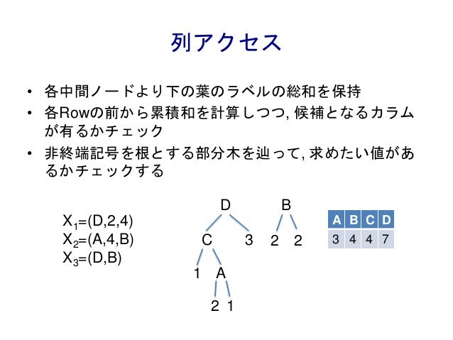 列アクセス • 各中間ノードより下の葉のラベルの総和を保持 • 各Rowの前から累積和を計算しつつ, 候補となるカラム が有るかチェック • 非終端記号を根とする部分木を辿って, 求めたい値があ るかチェックする X1=(D,2,4) X2=(...
