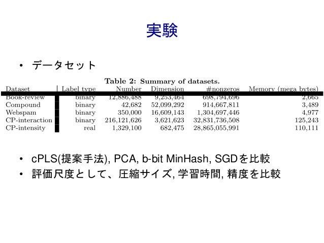 実験 • データセット • cPLS(提案手法), PCA, b-bit MinHash, SGDを比較 • 評価尺度として、圧縮サイズ, 学習時間, 精度を比較
