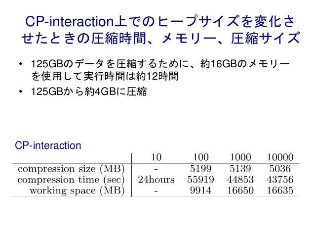 CP-interaction上でのヒープサイズを変化さ せたときの圧縮時間、メモリー、圧縮サイズ • 125GBのデータを圧縮するために、約16GBのメモリー を使用して実行時間は約12時間 • 125GBから約4GBに圧縮 CP-intera...