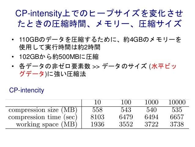 CP-intensity上でのヒープサイズを変化させ たときの圧縮時間、メモリー、圧縮サイズ • 110GBのデータを圧縮するために、約4GBのメモリーを 使用して実行時間は約2時間 • 102GBから約500MBに圧縮 • 各データの非ゼロ要...