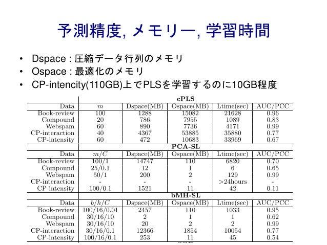 予測精度, メモリー, 学習時間 • Dspace : 圧縮データ行列のメモリ • Ospace : 最適化のメモリ • CP-intencity(110GB)上でPLSを学習するのに10GB程度