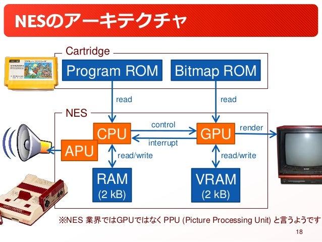 のアーキテクチャ CPU GPU Program ROM Bitmap ROM Cartridge NES RAM (2 kB) VRAM (2 kB) control read read/write read render read/writ...