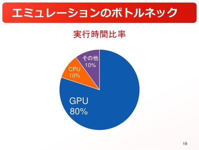 エミュレーションのボトルネック GPU 80% CPU 10% その他 10% 実行時間比率 19