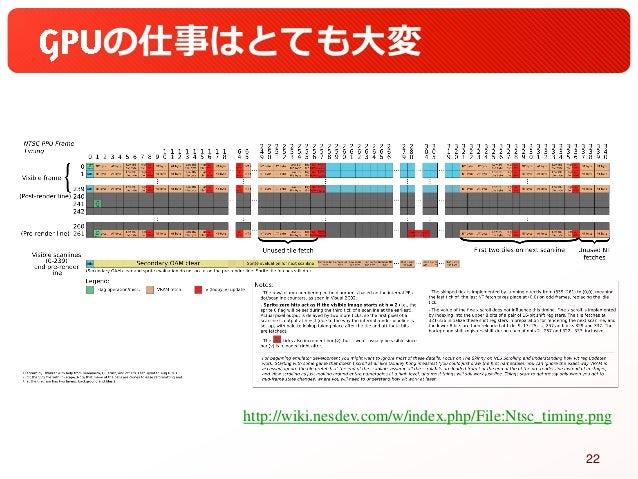 の仕事はとても大変 http://wiki.nesdev.com/w/index.php/File:Ntsc_timing.png 22