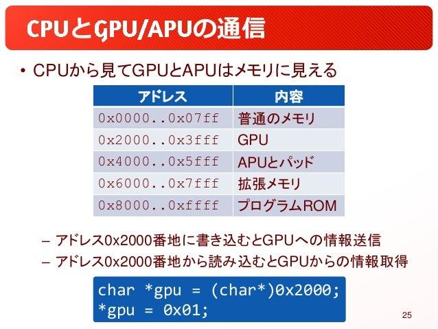 と の通信 • CPUから見てGPUとAPUはメモリに見える – アドレス0x2000番地に書き込むとGPUへの情報送信 – アドレス0x2000番地から読み込むとGPUからの情報取得 25 アドレス 内容 0x0000..0x07ff 普通の...