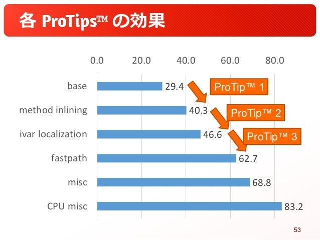 各 ™ の効果 29.4 40.3 46.6 62.7 68.8 83.2 0.0 20.0 40.0 60.0 80.0 base method inlining ivar localization fastpath misc CPU mis...