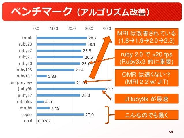 ベンチマーク(アルゴリズム改善) 28.7 28.1 25.5 26.6 25.0 21.4 5.83 21.9 39.2 25.0 4.10 7.48 27.0 0.0287 0.0 10.0 20.0 30.0 40.0 trunk rub...