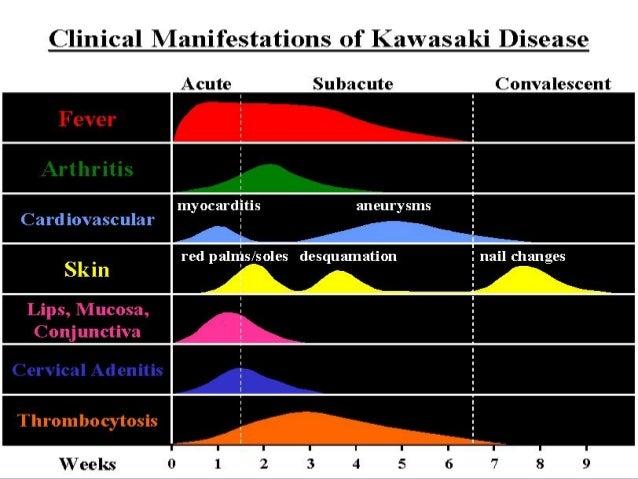 Immunization After Kawasaki Disease