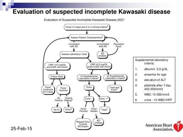 Diagnosis Of Incomplete Kawasaki Disease
