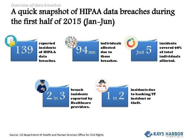 hipaa data breach Gallery